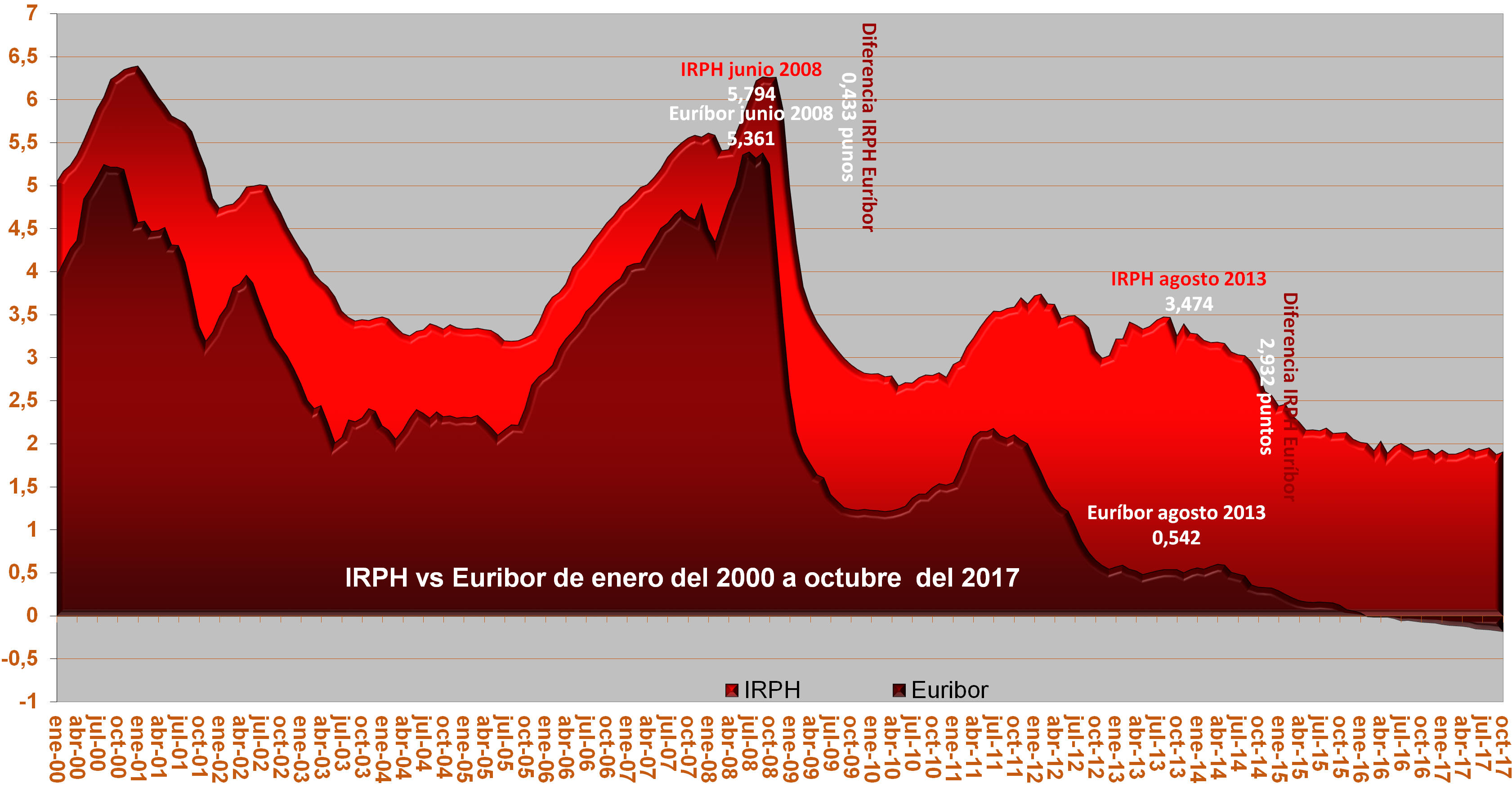 Resultado de imagen de irph vs euribor